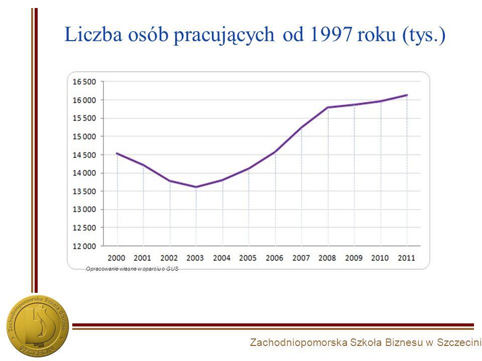 Liczba osób pracujących od 1997 roku (tys.)