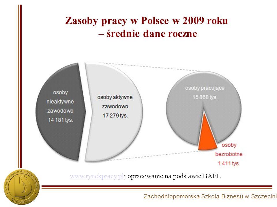 Zasoby pracy w Polsce w 2009 roku – średnie dane roczne