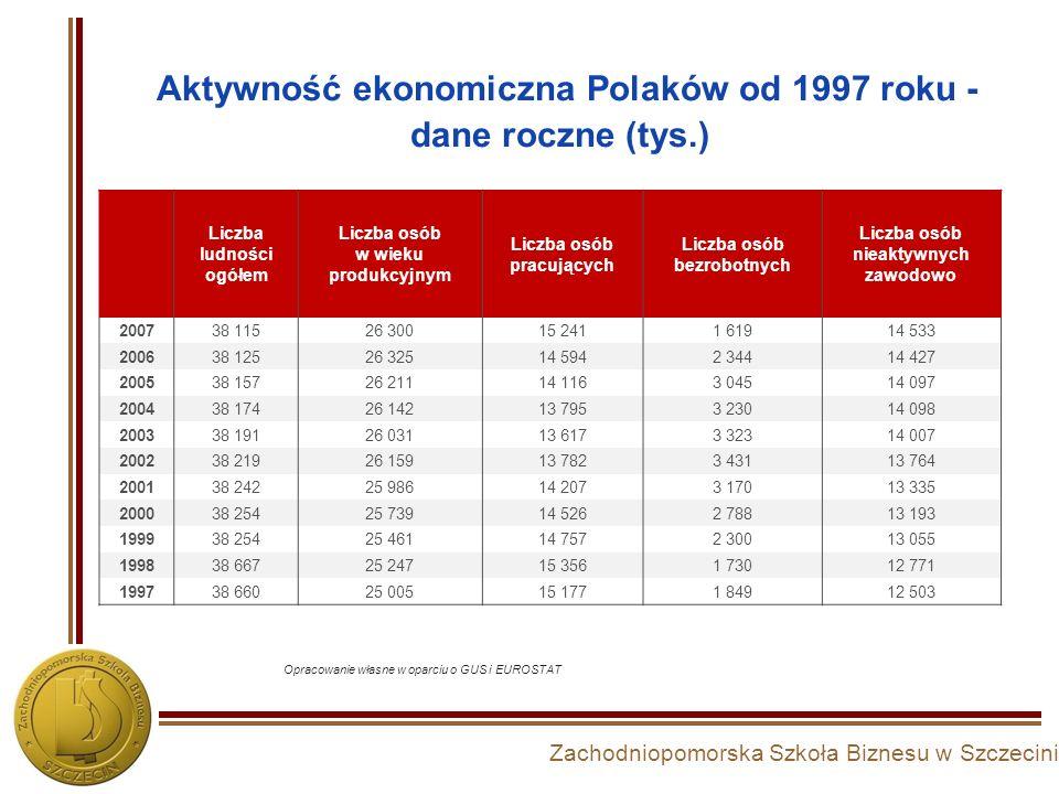 Aktywność ekonomiczna Polaków od 1997 roku - dane roczne (tys.)