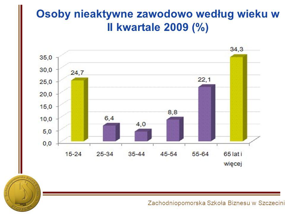 Osoby nieaktywne zawodowo według wieku w II kwartale 2009 (%)