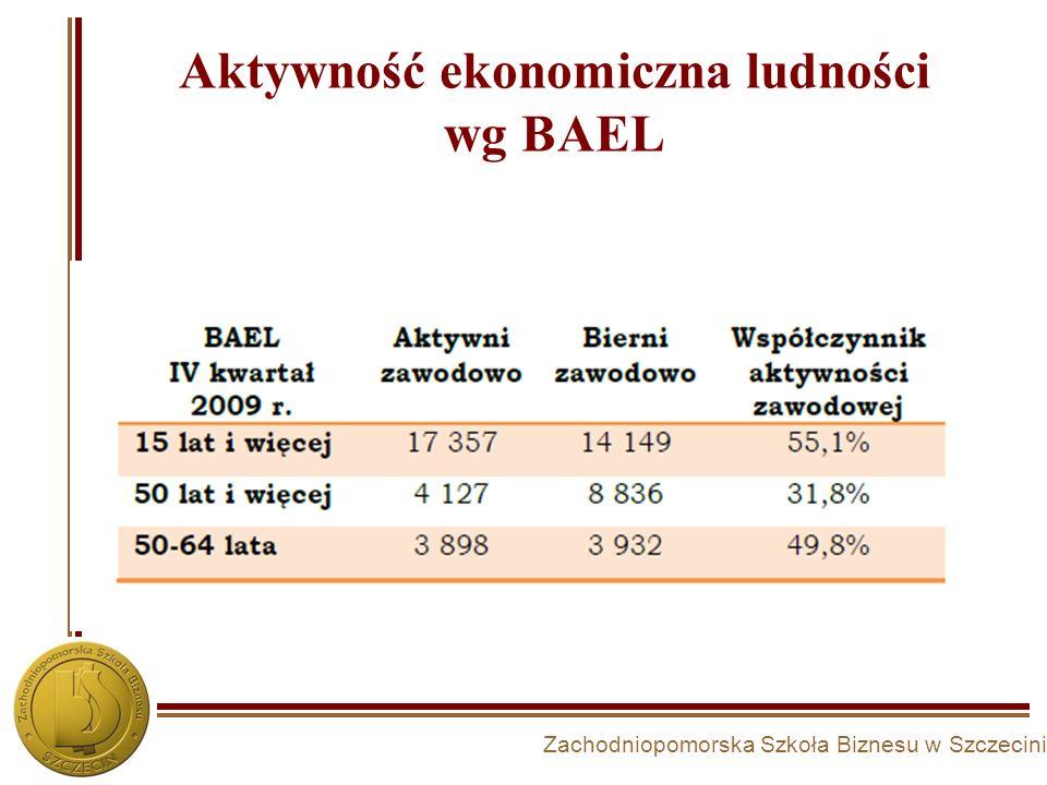 Aktywność ekonomiczna ludności wg BAEL