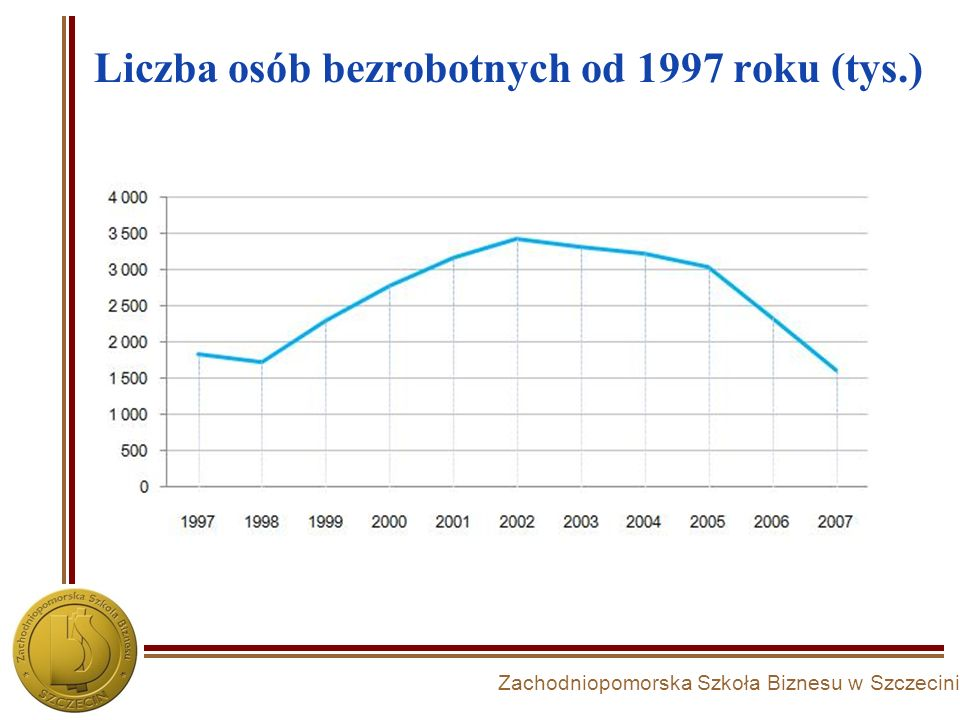 Liczba osób bezrobotnych od 1997 roku (tys.)