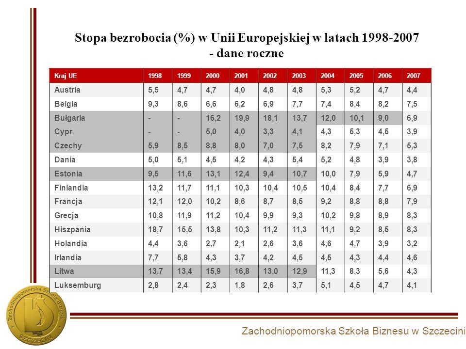 Stopa bezrobocia (%) w Unii Europejskiej w latach 1998-2007 - dane roczne