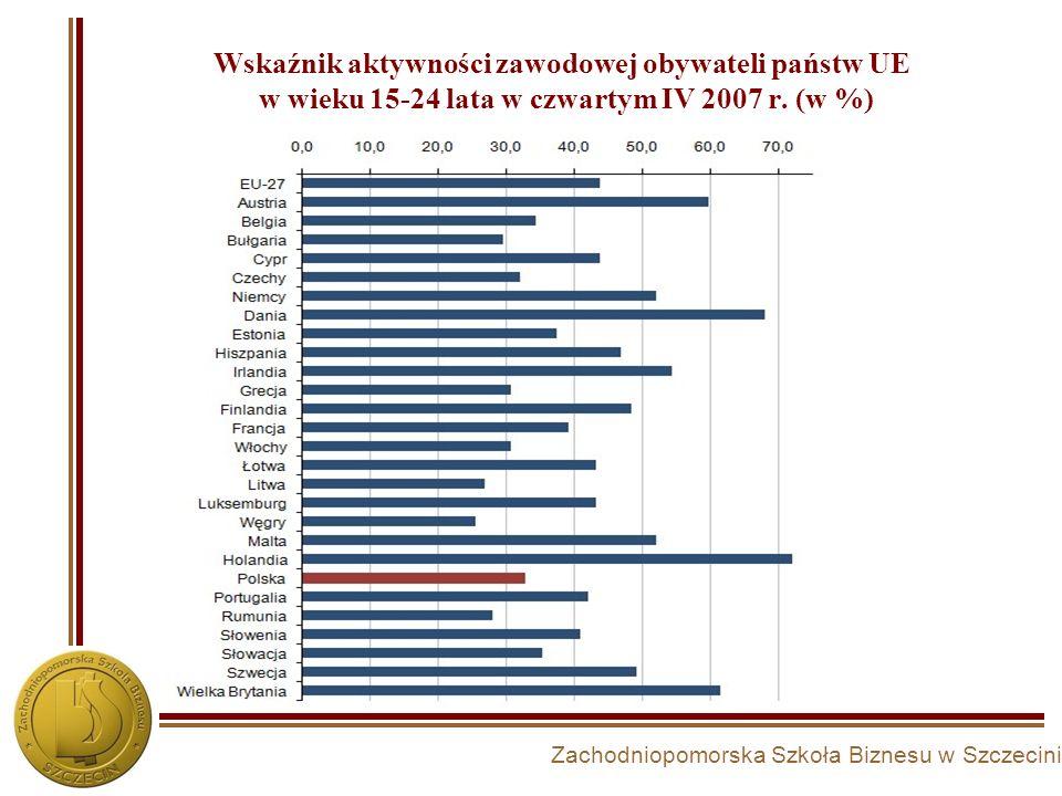 Wskaźnik aktywności zawodowej obywateli państw UE w wieku 15-24 lata w czwartym IV 2007 r. (w %)