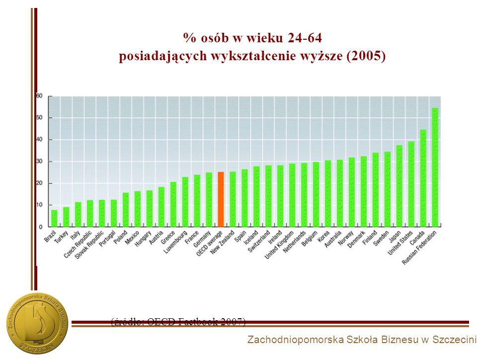 % osób w wieku 24-64 posiadających wykształcenie wyższe (2005)