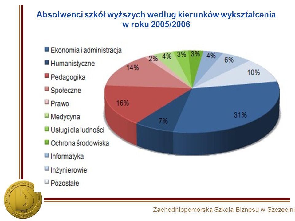 Absolwenci szkół wyższych według kierunków wykształcenia w roku 2005/2006