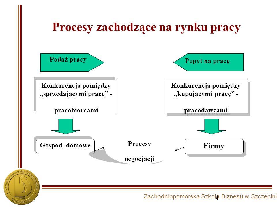 Procesy zachodzące na rynku pracy