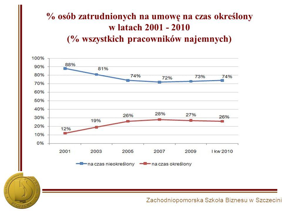 % osób zatrudnionych na umowę na czas określony w latach 2001 - 2010 (% wszystkich pracowników najemnych)