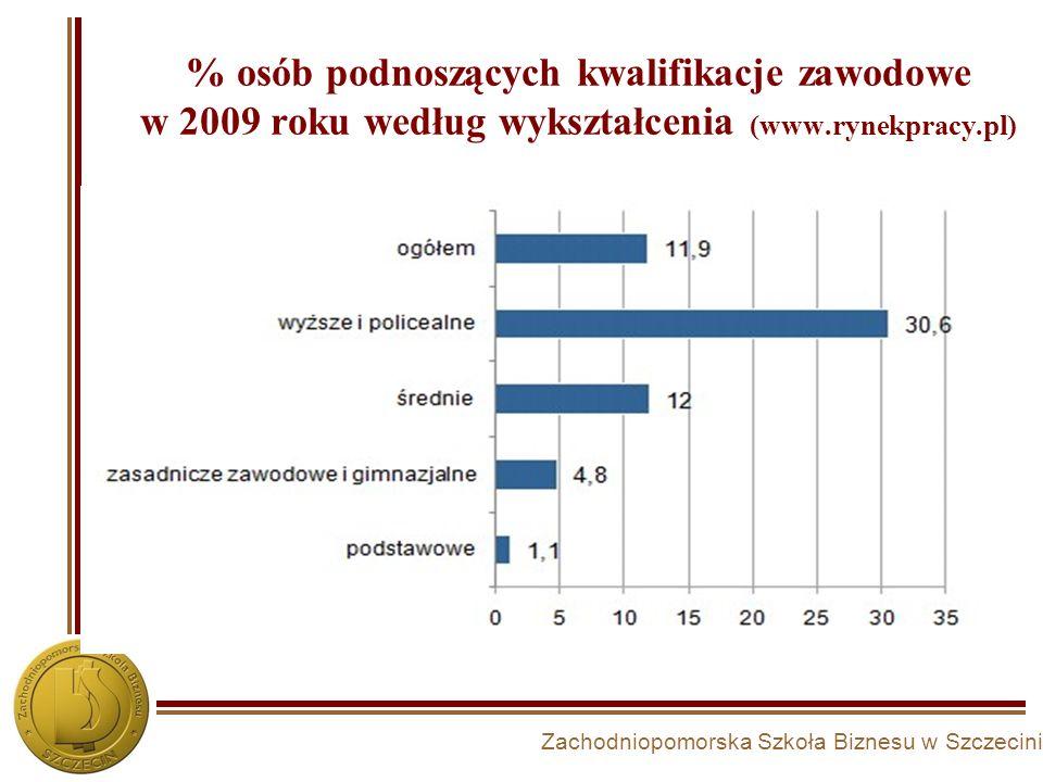 % osób podnoszących kwalifikacje zawodowe w 2009 roku według wykształcenia (www.rynekpracy.pl)