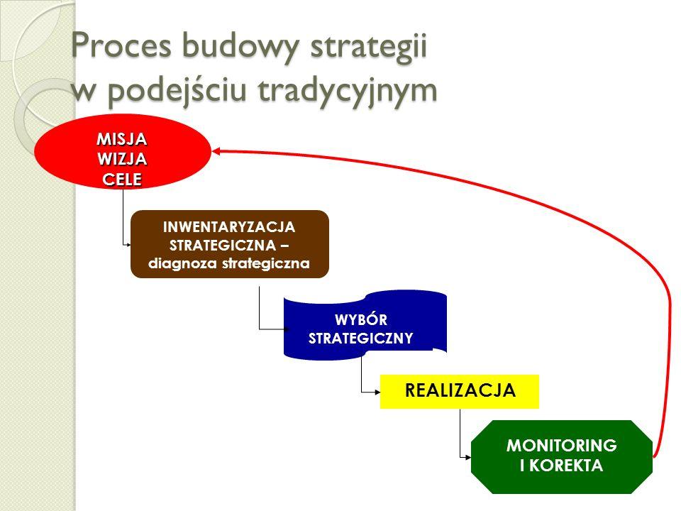 Proces budowy strategii w podejściu tradycyjnym