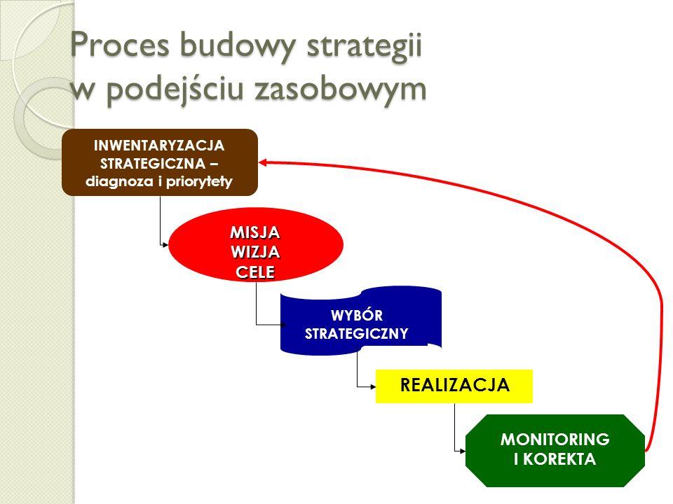 Proces budowy strategii w podejściu zasobowym