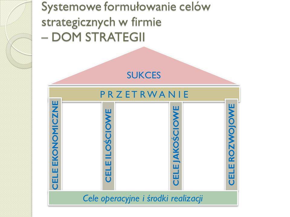 Systemowe formułowanie celów strategicznych w firmie – DOM STRATEGII