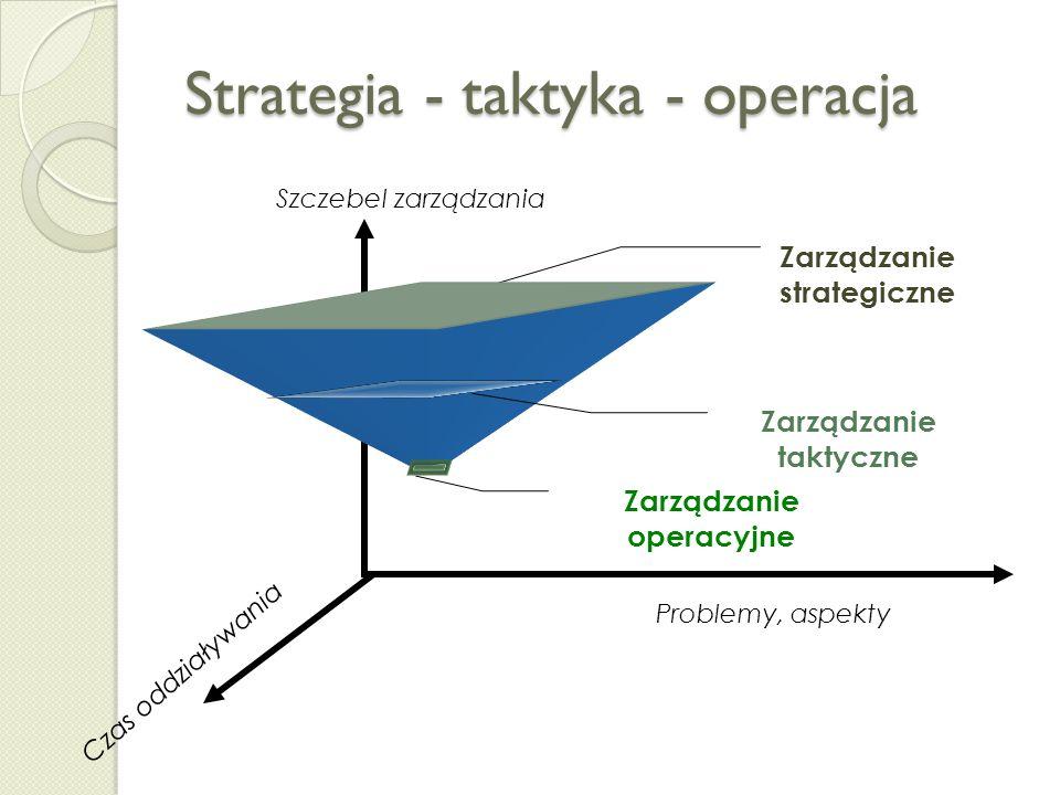 Strategia - taktyka - operacja