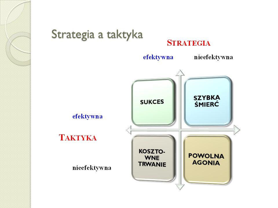 Strategia a taktyka SUKCES SZYBKA ŚMIERĆ KOSZTO-WNE TRWANIE
