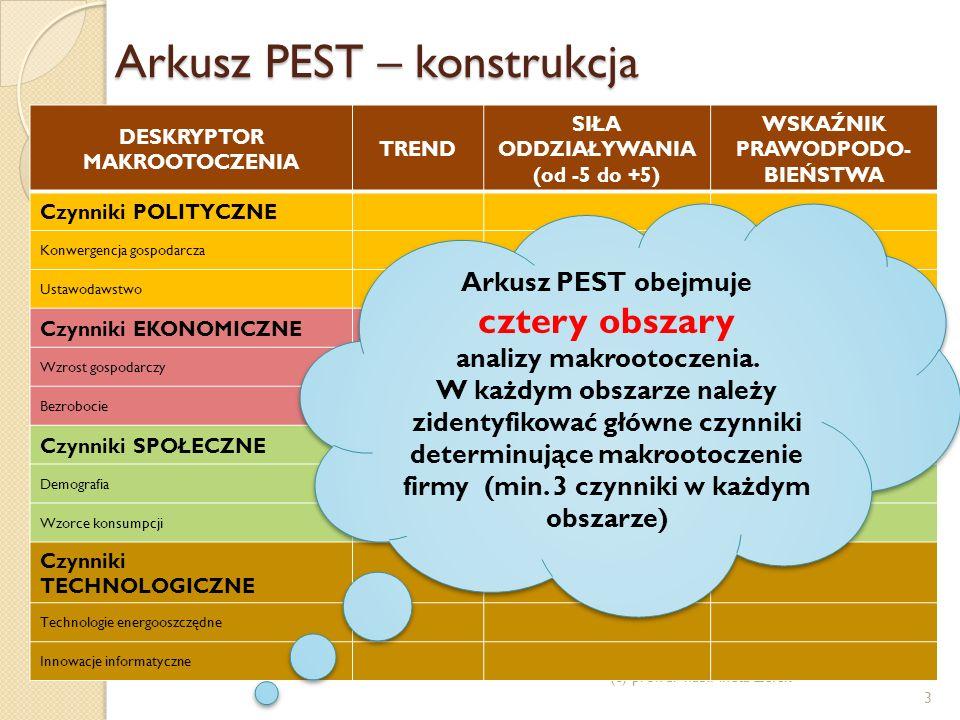 Arkusz PEST – konstrukcja