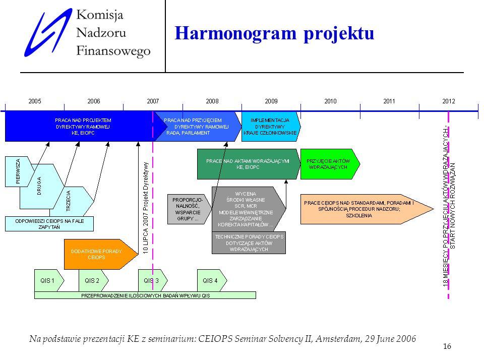 Harmonogram projektu Na podstawie prezentacji KE z seminarium: CEIOPS Seminar Solvency II, Amsterdam, 29 June 2006.