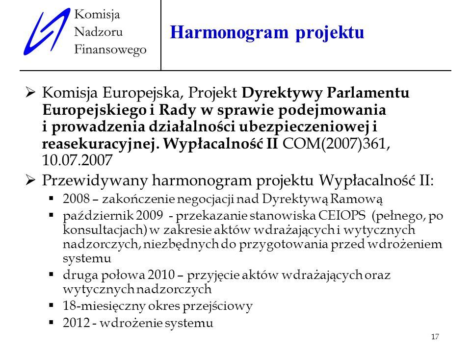 Harmonogram projektu