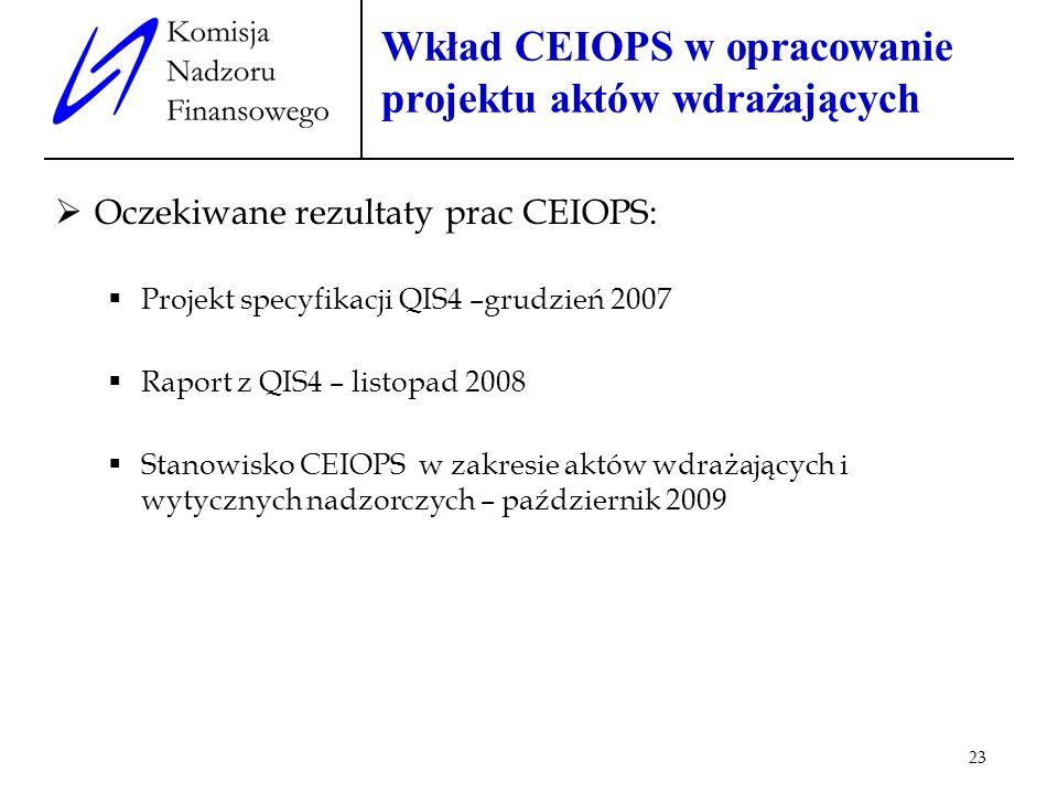 Wkład CEIOPS w opracowanie projektu aktów wdrażających