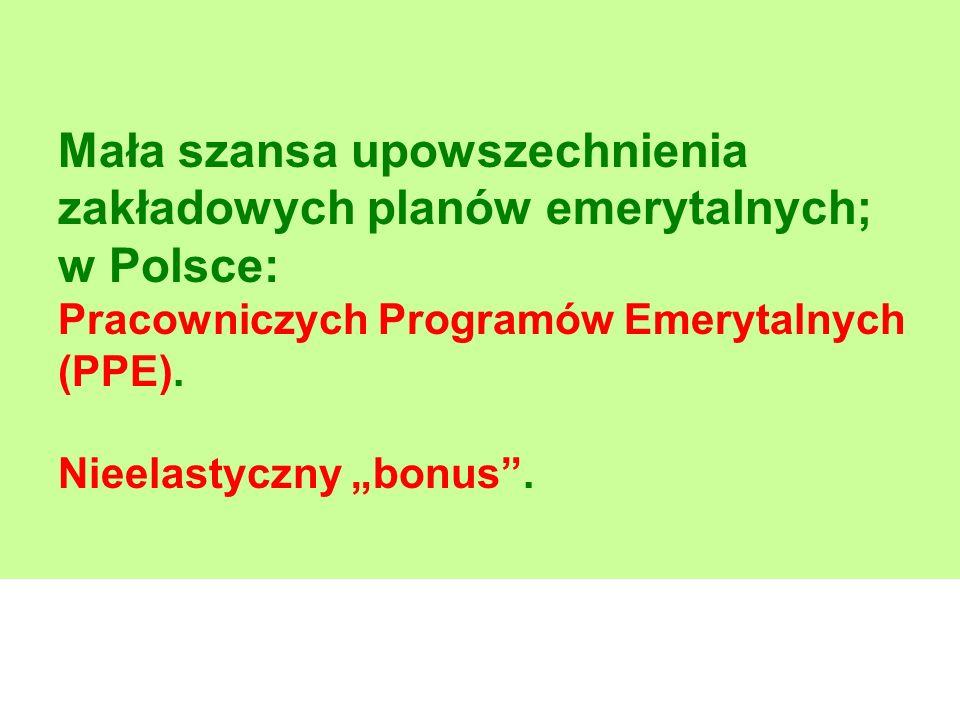 Mała szansa upowszechnienia zakładowych planów emerytalnych; w Polsce: