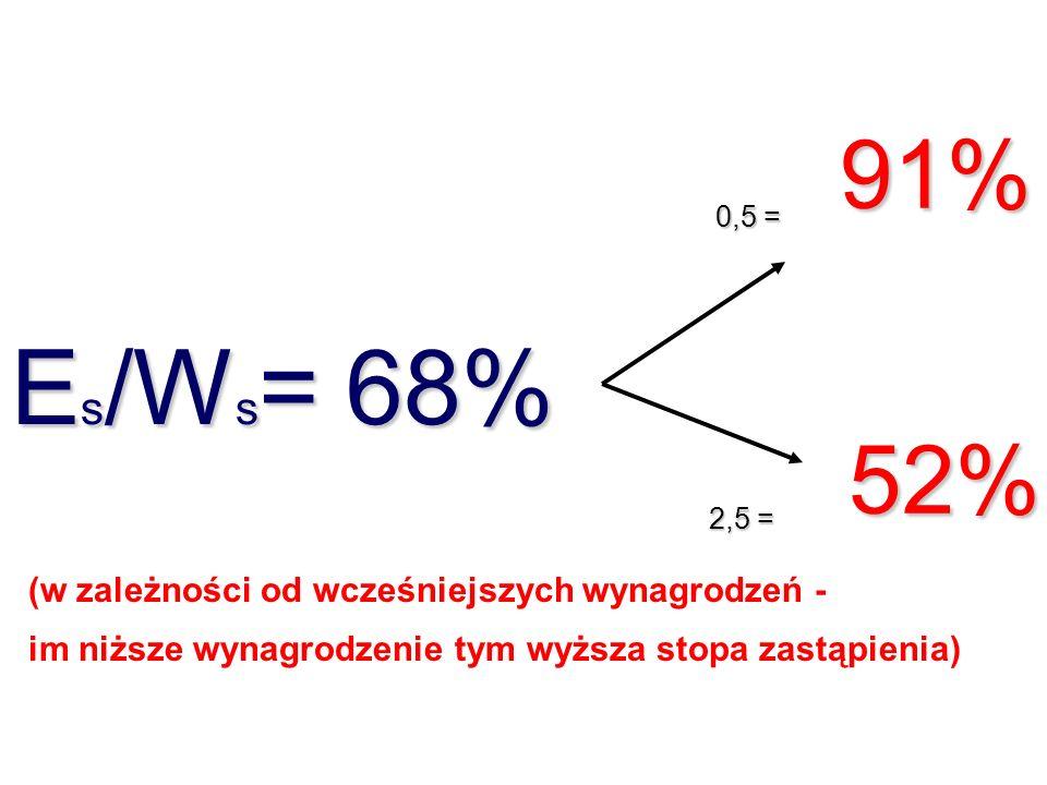 Es/Ws= 68% 91% 52% (w zależności od wcześniejszych wynagrodzeń -