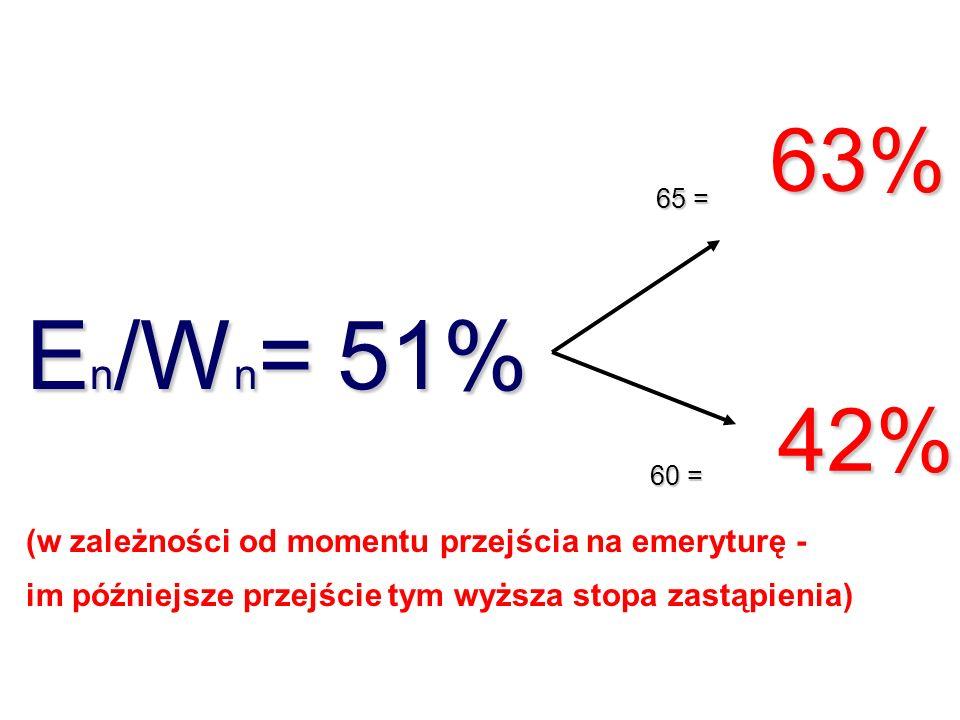 En/Wn= 51% 63% 42% (w zależności od momentu przejścia na emeryturę -