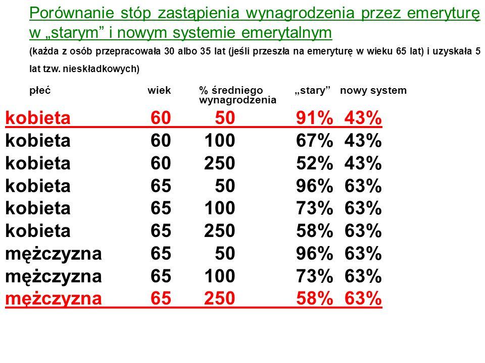 kobieta 60 50 91% 43% kobieta 60 100 67% 43% kobieta 60 250 52% 43%