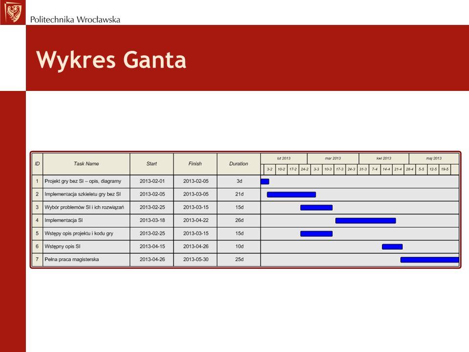 Wykres Ganta
