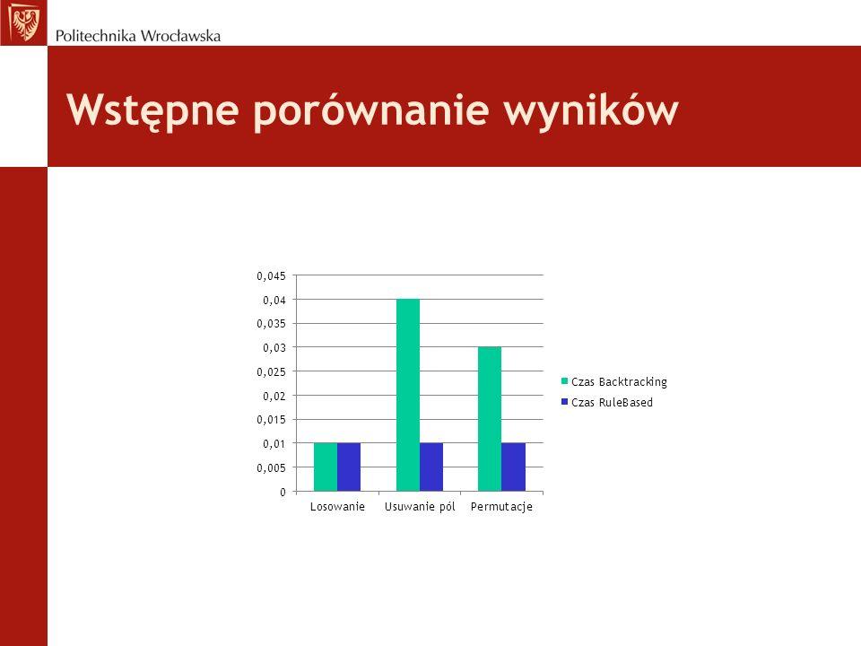 Wstępne porównanie wyników