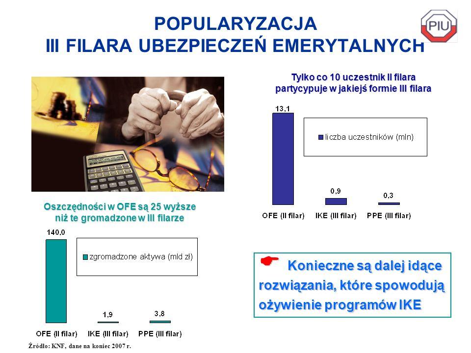 POPULARYZACJA III FILARA UBEZPIECZEŃ EMERYTALNYCH