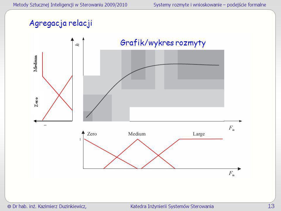 Grafik/wykres rozmyty
