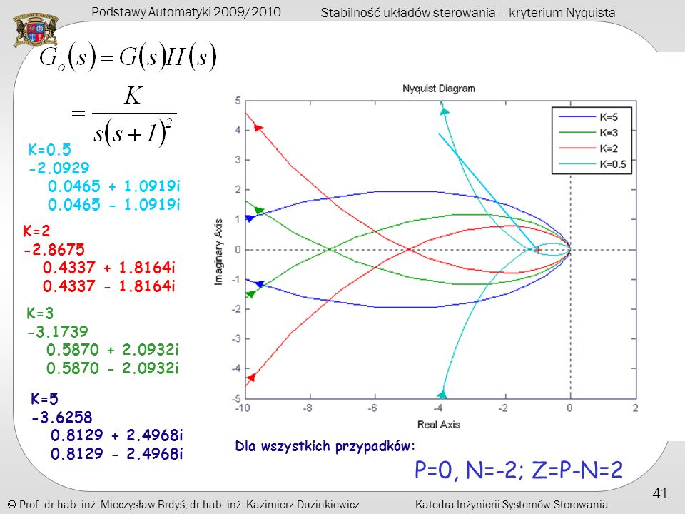 K=0.5 -2.0929. 0.0465 + 1.0919i. 0.0465 - 1.0919i. K=2. -2.8675. 0.4337 + 1.8164i. 0.4337 - 1.8164i.