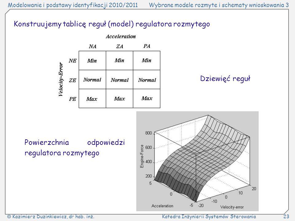 Konstruujemy tablicę reguł (model) regulatora rozmytego