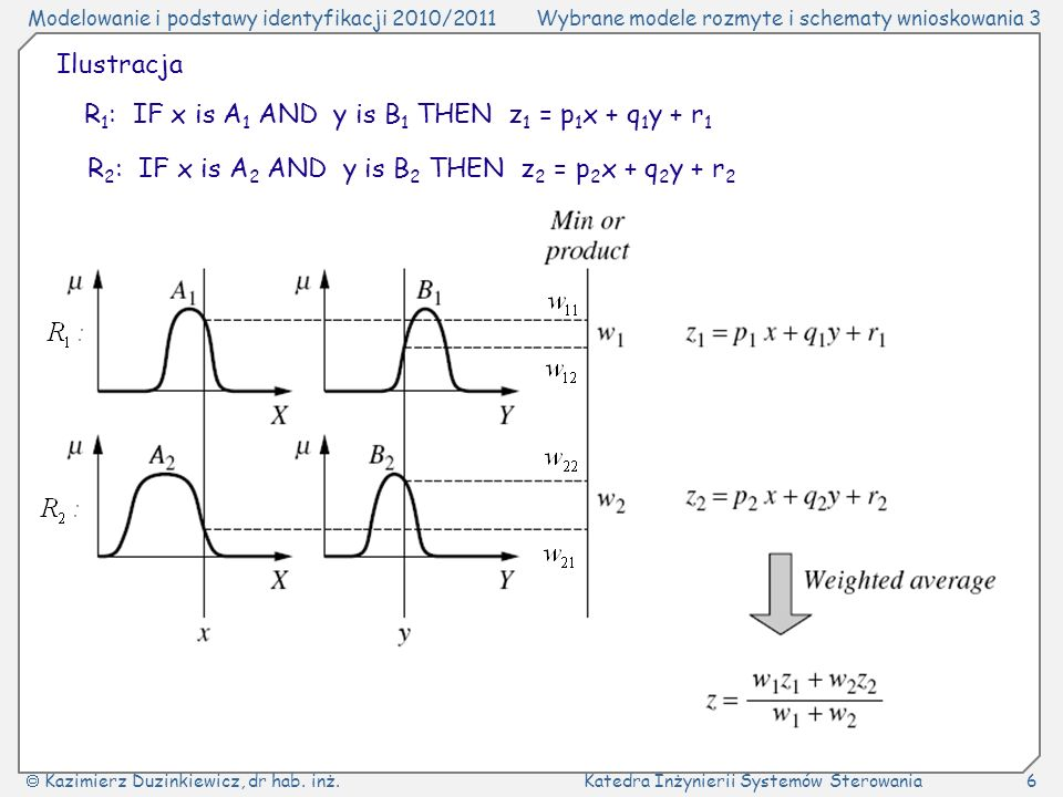 IlustracjaR1: IF x is A1 AND y is B1 THEN z1 = p1x + q1y + r1.