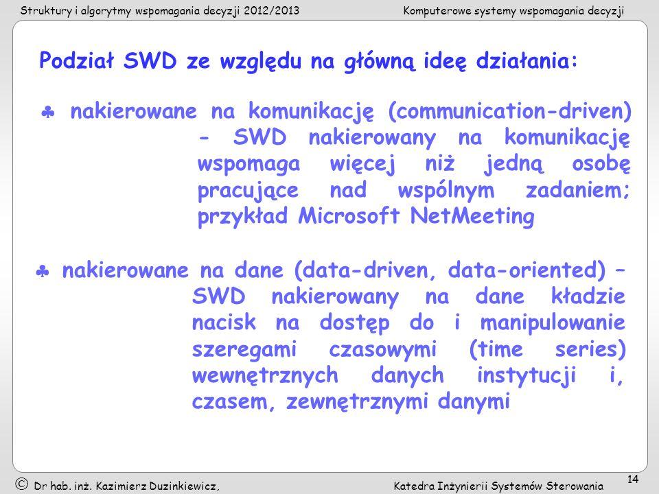 Podział SWD ze względu na główną ideę działania: