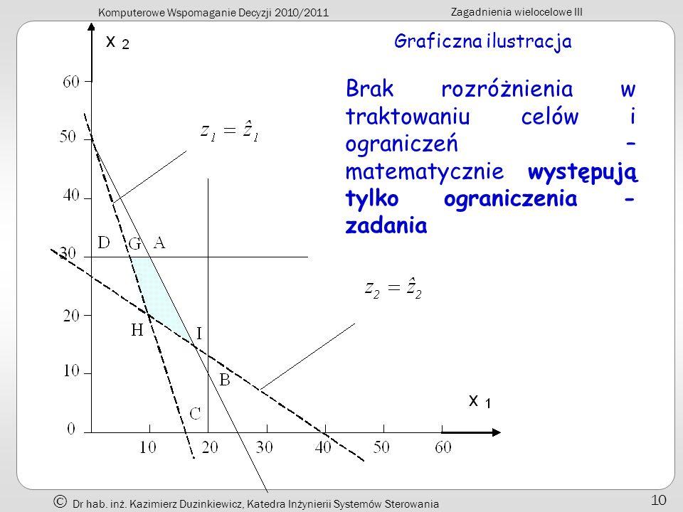 Graficzna ilustracja Brak rozróżnienia w traktowaniu celów i ograniczeń – matematycznie występują tylko ograniczenia - zadania.
