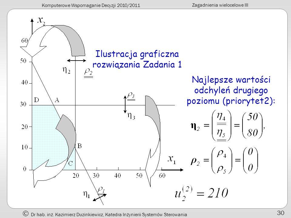 Ilustracja graficzna rozwiązania Zadania 1
