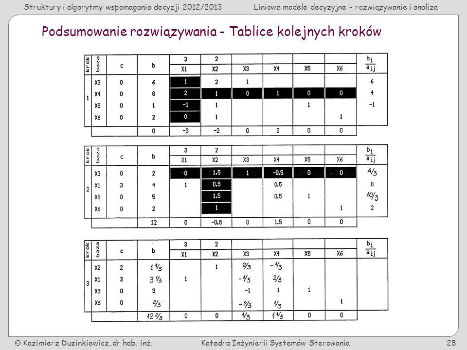 Podsumowanie rozwiązywania - Tablice kolejnych kroków