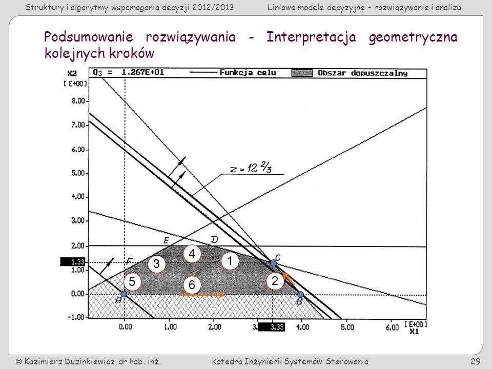 Podsumowanie rozwiązywania - Interpretacja geometryczna kolejnych kroków