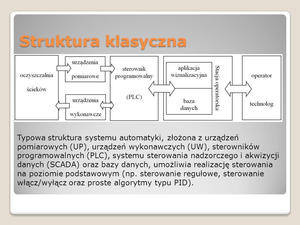 Struktura klasyczna