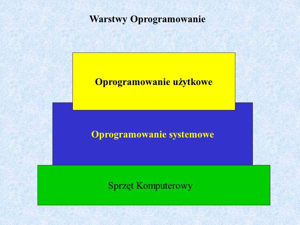 Oprogramowanie użytkowe Oprogramowanie systemowe