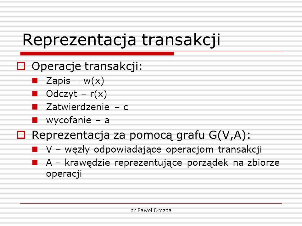 Reprezentacja transakcji