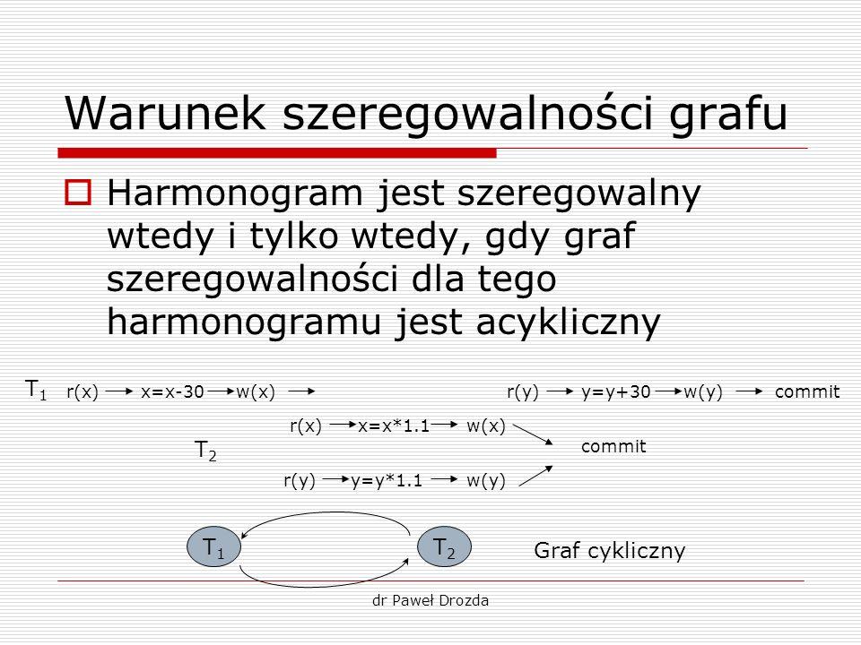 Warunek szeregowalności grafu