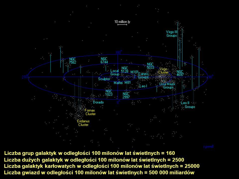 Liczba grup galaktyk w odległości 100 milonów lat świetlnych = 160