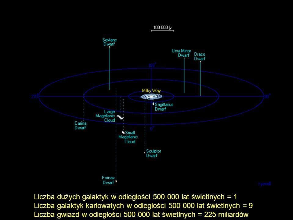 Liczba dużych galaktyk w odległości 500 000 lat świetlnych = 1
