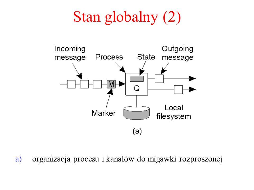 Stan globalny (2) organizacja procesu i kanałów do migawki rozproszonej