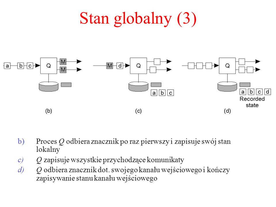 Stan globalny (3)Proces Q odbiera znacznik po raz pierwszy i zapisuje swój stan lokalny. Q zapisuje wszystkie przychodzące komunikaty.