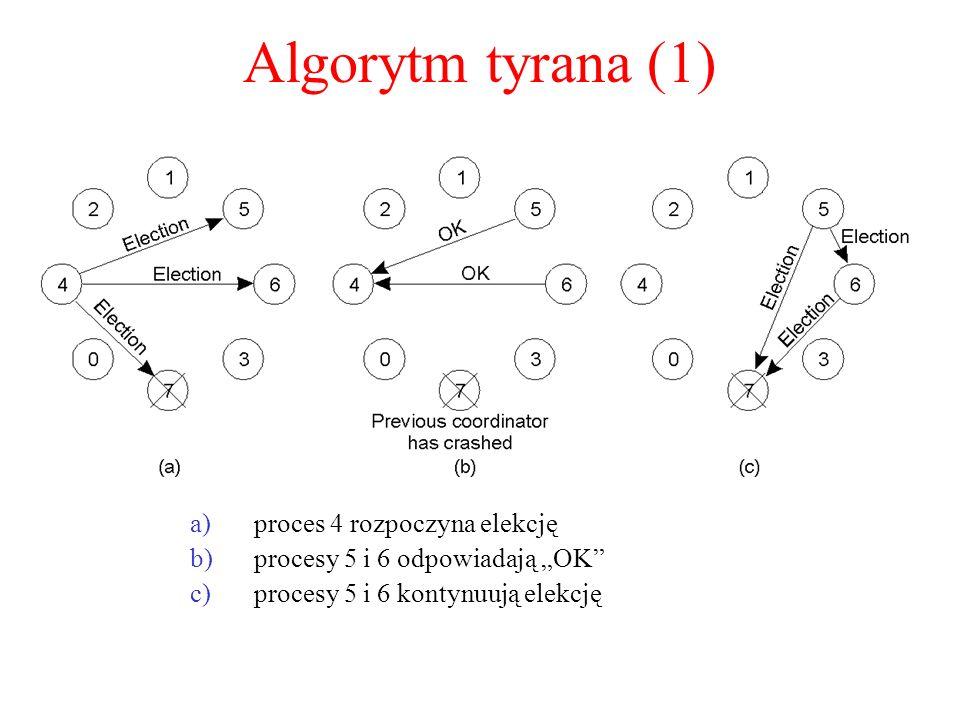 Algorytm tyrana (1) proces 4 rozpoczyna elekcję
