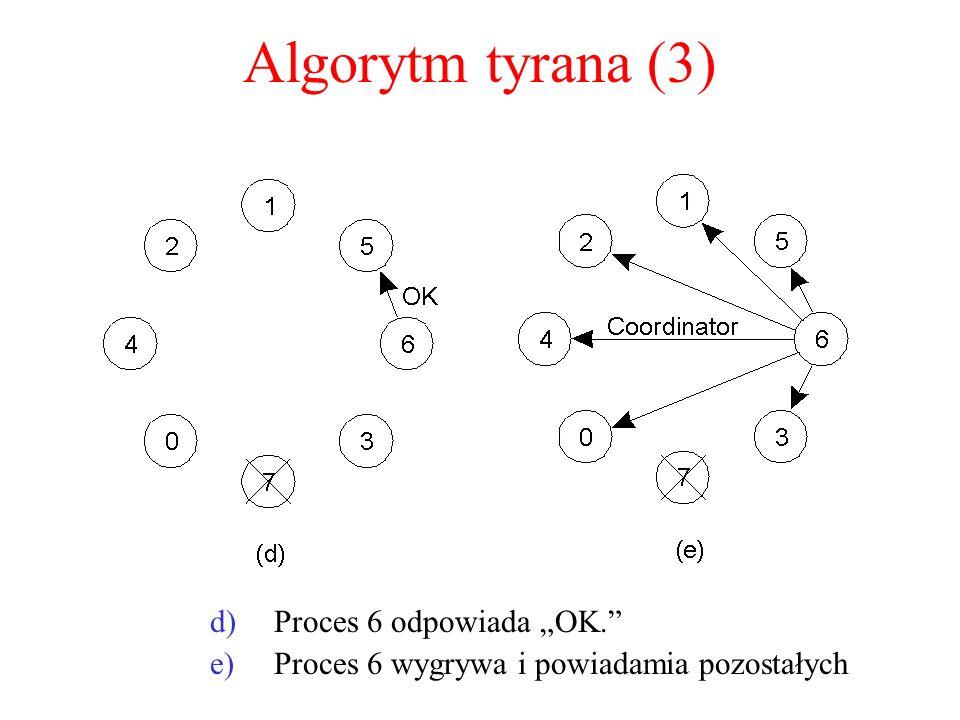 """Algorytm tyrana (3) Proces 6 odpowiada """"OK."""