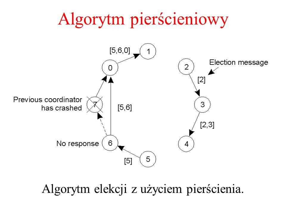 Algorytm pierścieniowy