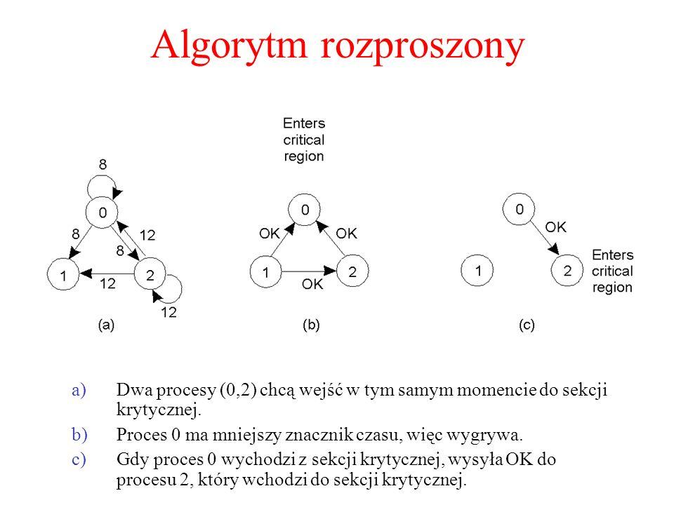 Algorytm rozproszony Dwa procesy (0,2) chcą wejść w tym samym momencie do sekcji krytycznej. Proces 0 ma mniejszy znacznik czasu, więc wygrywa.
